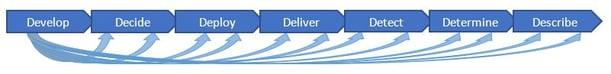 DevOps feed-forward loop