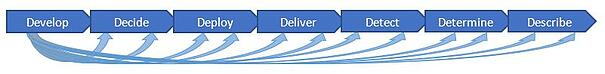 DevOps feed-forward loop